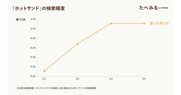 「ホットサンド」の検索頻度(2020年2月〜5月)(タップで拡大)