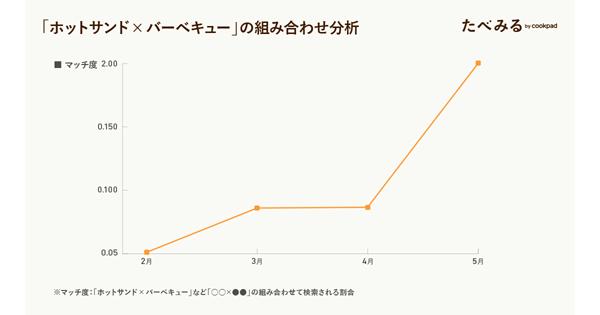 「ホットサンド」の組み合わせ分析(2020年2月〜5月)(タップで拡大)