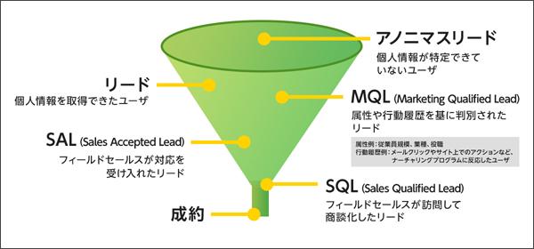 一般的なデマンドジェネレーションの流れ(メディックス提供:タップで拡大)