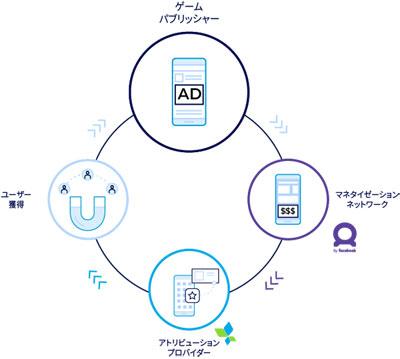 アプリ戦略における成長ループ
