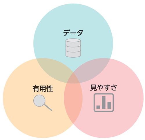 図1.1.1 優れたビジュアル分析が備える3つの観点