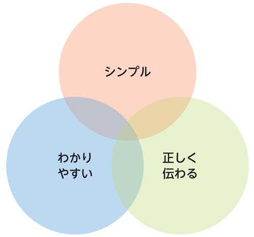 図1.1.2 優れたビジュアル表現で意識すべき3つのポイント