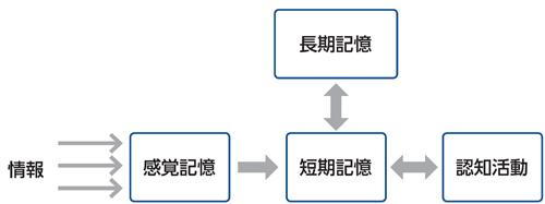 図1.2.1 人の記憶の仕組み