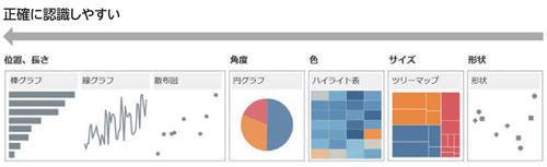 図1.2.3 人間が認識しやすいグラフ表現