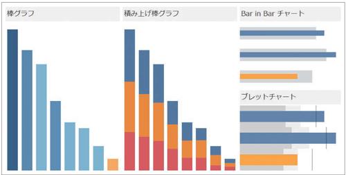 図1.2.4 値の比較には棒グラフが適している