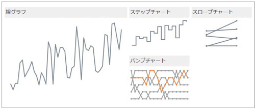 図1.2.5 時系列のデータを表現するには折れ線グラフが適している