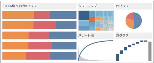 図1.2.6 割合や構成比を示すには100%積み上げ棒グラフとツリーマップが適している