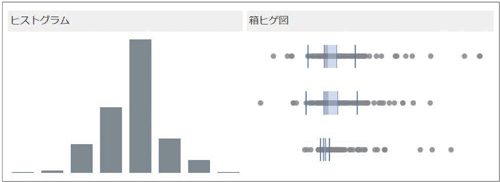 図1.2.8 分布やばらつきの傾向はヒストグラムと箱ヒゲ図で把握できる