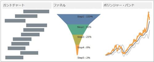 図1.2.11 ガントチャート、ファネルチャート、ボリンジャーバンド