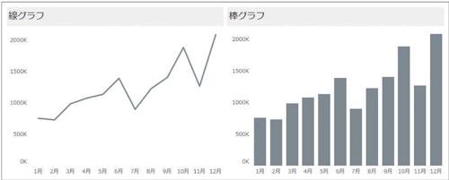 図1.2.15 時系列の表現は線グラフと棒グラフを用途と目的で使い分ける