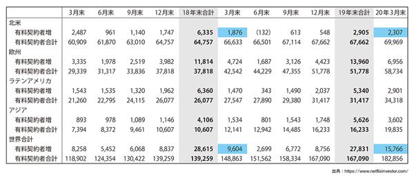 図表1 Netflixの有料サブスク契約者数と四半期推移(単位は1,000人)(タップで画像拡大)