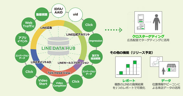 LINEのクロスプラットフォームの概略図
