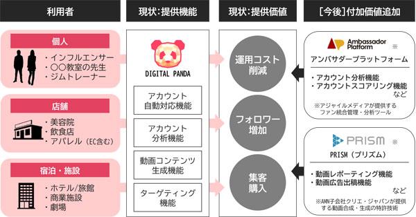 DIGITAL PANDAにおける今後の付加価値強化イメージ