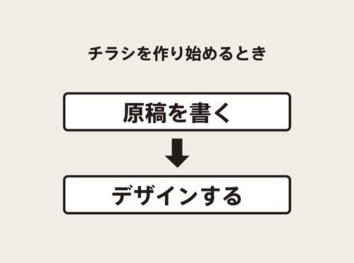 情報のデザイン