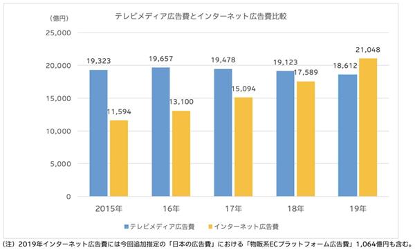 出典:電通「2019 年 日本の広告費」