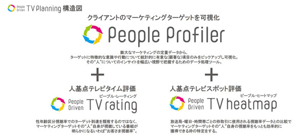 People Driven TV planning提案のフレーム