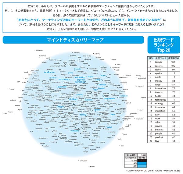 図表1 世界のミレニアルマーケター 2025年期待構造マインドディスカバリーマップ(タップで画像拡大)