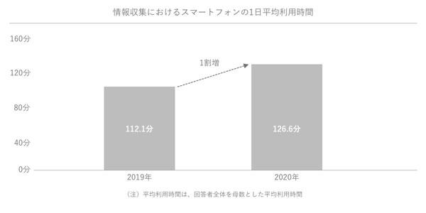 情報収集におけるスマートフォンの1日平均利用時間の推移