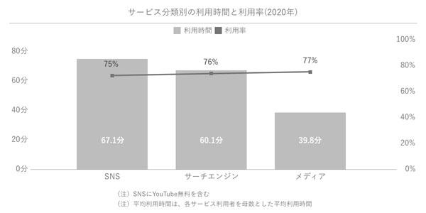 サービス分類別の利用時間と利用率(2020年)
