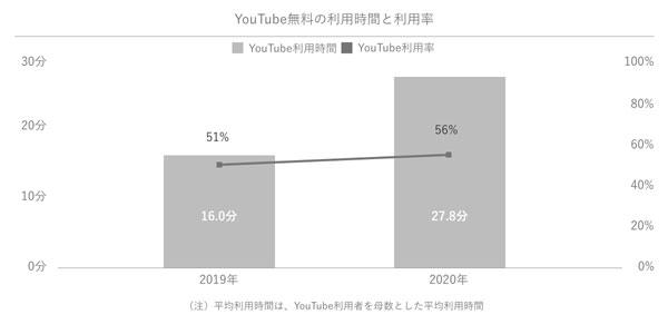 YouTube(無料版)の利用時間と利用率の推移