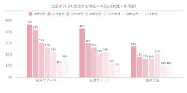 企業がSNSで発信する情報への反応(女性・年代別)