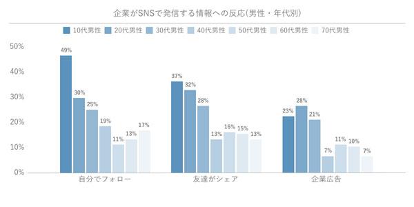 企業がSNSで発信する情報への反応(男性・年代別)