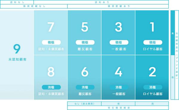 9segs「9つの主要な顧客セグメント」(タップで拡大)