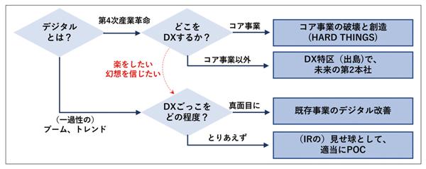 """図表1 デジタルの""""踏み絵""""(著者作成)"""