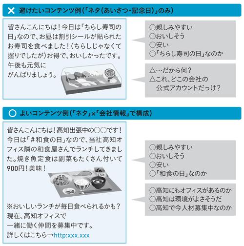 図4-2 コンテンツのよい例・悪い例