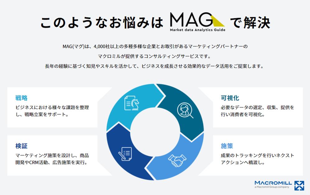 「MAG」のサービスイメージ図