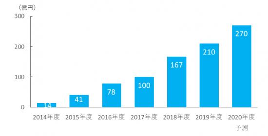 図表3 マンガアプリ広告市場規模