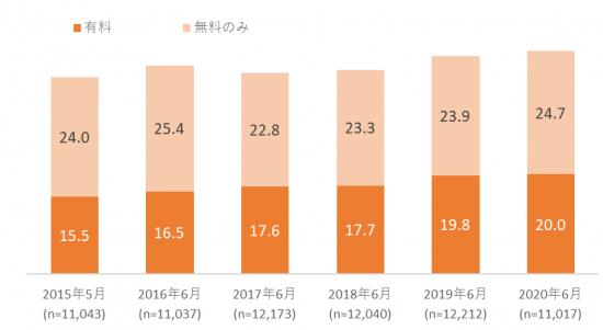 図表4 電子書籍利用率の推移