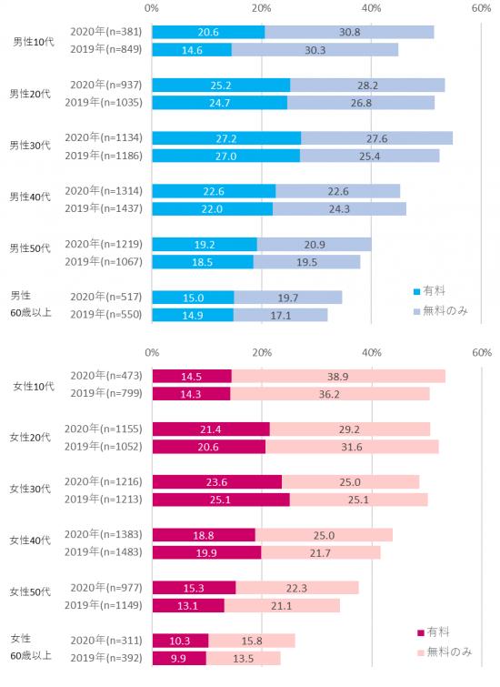 図表5 性年代別電子書籍利用率(タップで拡大)