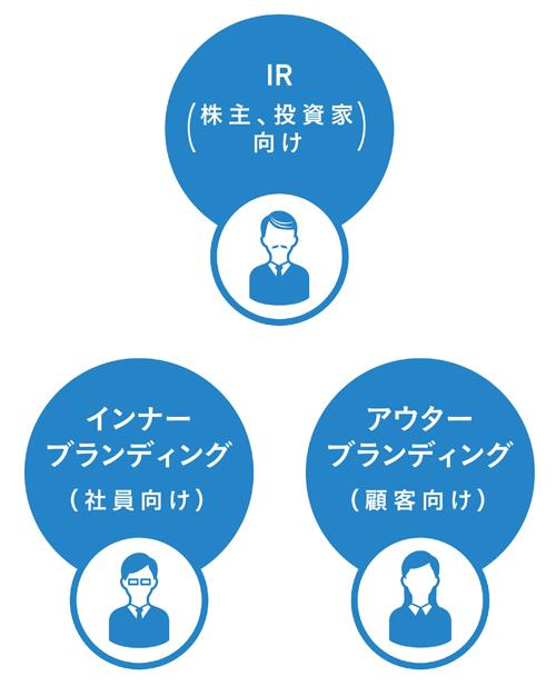 図4 IR、インナーブランディング、アウターブランディング