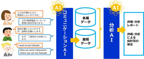 コミュニケーションAIと分析AIの連携(タップで拡大)