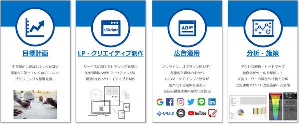 「MicroAdPlus BtoB Solutions」のサービス内容(タップで拡大)