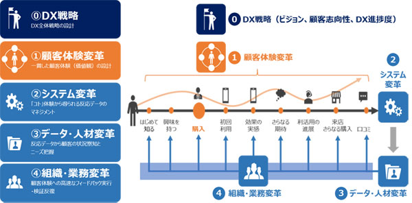 電通・電通デジタルが考えるマーケティングDX 領域