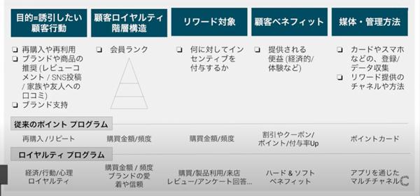 ロイヤルティプログラムの5つの要素