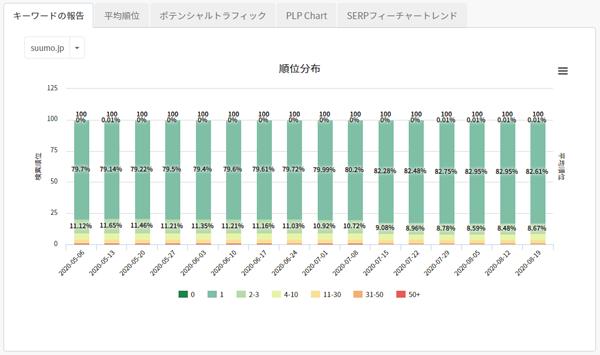 図表1 2020年5月6日から2020年8月19日までの順位データ