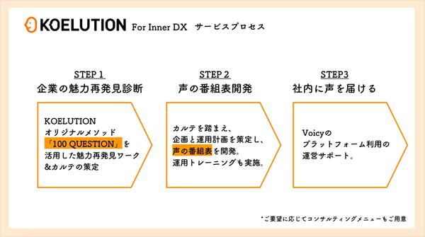 電通、「声」で企業の経営課題を解決する「KOELUTION」を開発 Voicyが ...