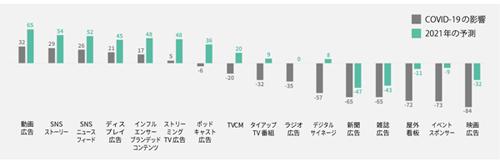 予算/リソース配分の計画変更(純増計画費への変更)(タップで拡大)