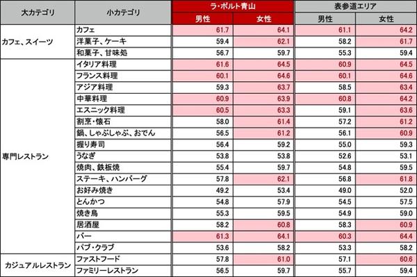 ラ・ポルト青山の来店客層・表参道エリアの来訪者の外食傾向(対象期間:2020/2/1~2020/7/31)