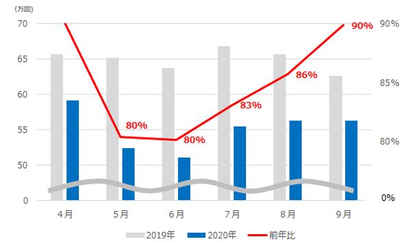 図1 テレビCM放送回数