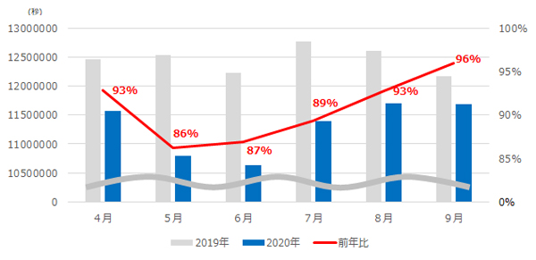 図2 テレビCM放送時間