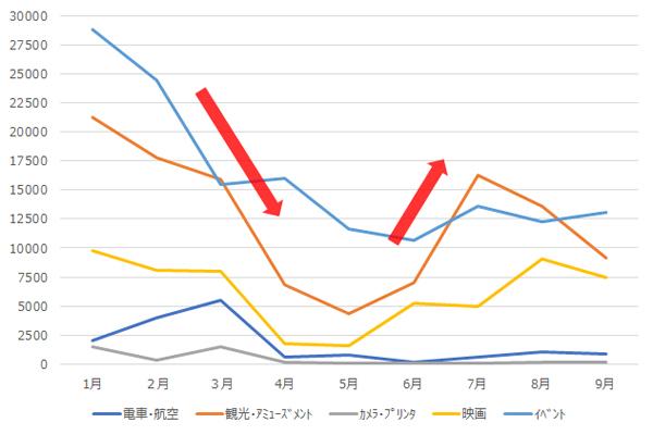 図7 2020年上半期の放送回数減少ランキング(1位~5位)