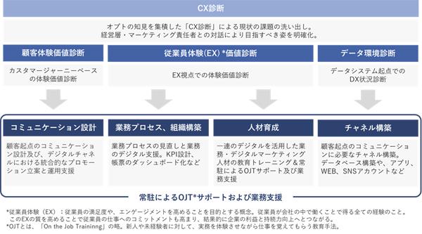 デジタル起点の顧客接点構築に向けた実行プラン(タップで拡大)