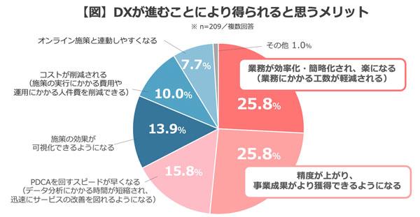【図】DXが進むことにより得られると思うメリット(Q3)