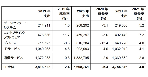 全世界におけるIT支出予測(単位:百万米ドル)