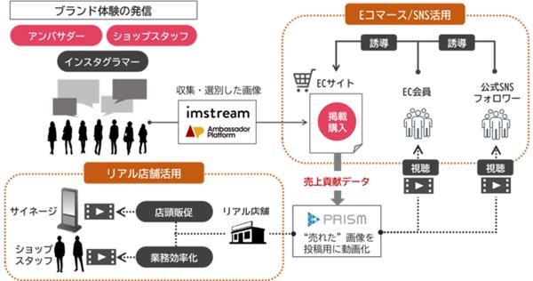 imstreamと連携したUGC活用と情報流通のイメージ