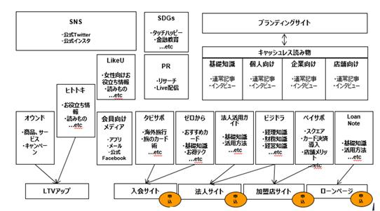 ▲三井住友カードのコンテンツコミュニケーション全体図。すべて同じドメイン配下。
